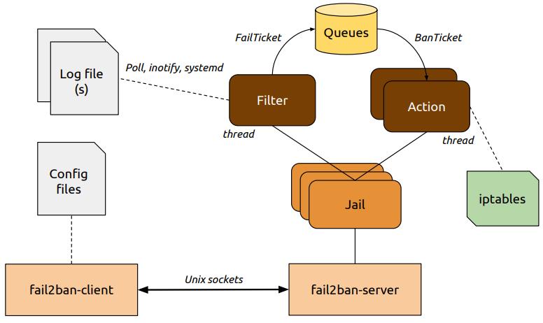 Fail2ban architecture